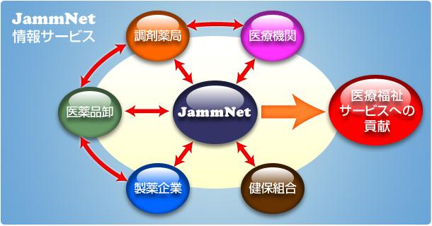 jammnet_network.jpg